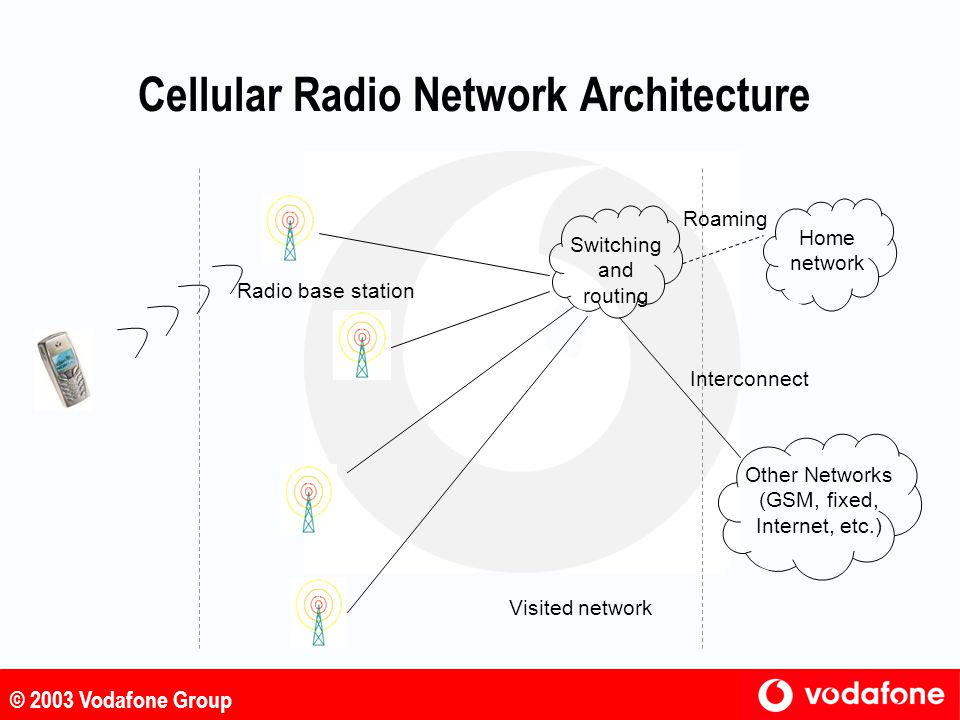 © 2003 Vodafone Group Location Management l The network must know a mobile's location so that incoming calls can be routed to the correct destination l When a mobile is switched on, it registers its current location in a Home Location Register (HLR) operated by the mobile's home operator l A mobile is always roaming, either in the home operator's own network or in another network where a roaming agreement exists with the home operator l When a mobile registers in a network, information is retrieved from the HLR and stored in a Visitor Location Register (VLR) associated with the local switching centre