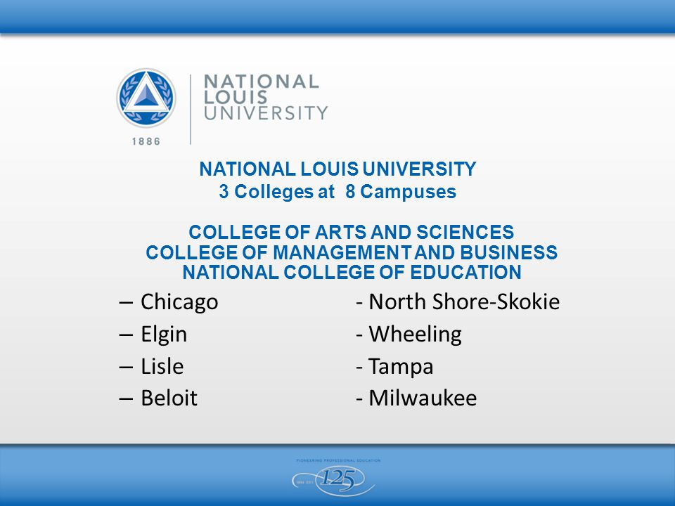 NATIONAL LOUIS UNIVERSITY 3 Colleges at 8 Campuses COLLEGE OF ARTS AND SCIENCES COLLEGE OF MANAGEMENT AND BUSINESS NATIONAL COLLEGE OF EDUCATION – Chicago - North Shore-Skokie – Elgin - Wheeling – Lisle- Tampa – Beloit- Milwaukee