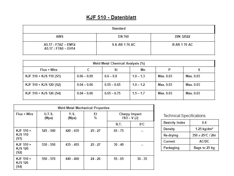 KJF 510 - Datenblatt Standard AWSEN 760DIN 32522 A5.17 : F7AZ – EM12 A5.17 : F7A0 – EH14 S A AR 1 76 ACB AR 1 76 AC Weld Metal Chemical Analysis (%) Flux + WireCSiMnPS KJF 510 + KJS 110 (S1)0.06 – 0.090.6 – 0.81.0 – 1.3Max.