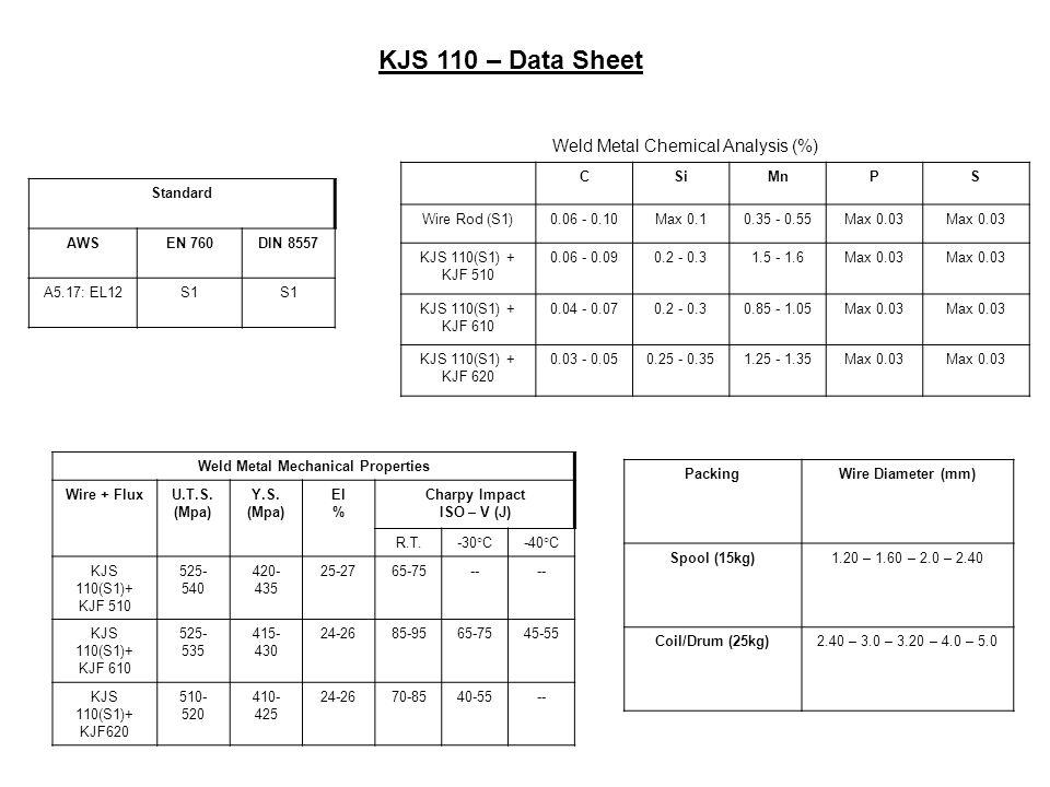 KJS 110 – Data Sheet Standard AWSEN 760DIN 8557 A5.17: EL12S1 CSiMnPS Wire Rod (S1)0.06 - 0.10Max 0.10.35 - 0.55Max 0.03 KJS 110(S1) + KJF 510 0.06 - 0.090.2 - 0.31.5 - 1.6Max 0.03 KJS 110(S1) + KJF 610 0.04 - 0.070.2 - 0.30.85 - 1.05Max 0.03 KJS 110(S1) + KJF 620 0.03 - 0.050.25 - 0.351.25 - 1.35Max 0.03 Weld Metal Mechanical Properties Wire + FluxU.T.S.