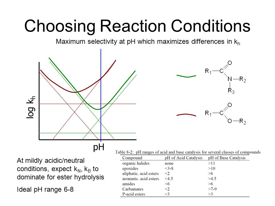 Choosing Reaction Conditions log k h pH Maximum selectivity at pH which maximizes differences in k h At mildly acidic/neutral conditions, expect k N, k B to dominate for ester hydrolysis Ideal pH range 6-8