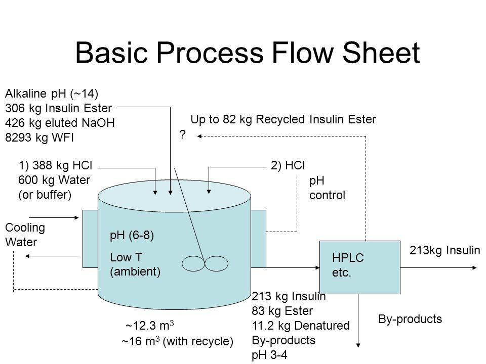 1) 388 kg HCl 600 kg Water (or buffer) Alkaline pH (~14) 306 kg Insulin Ester 426 kg eluted NaOH 8293 kg WFI HPLC etc.