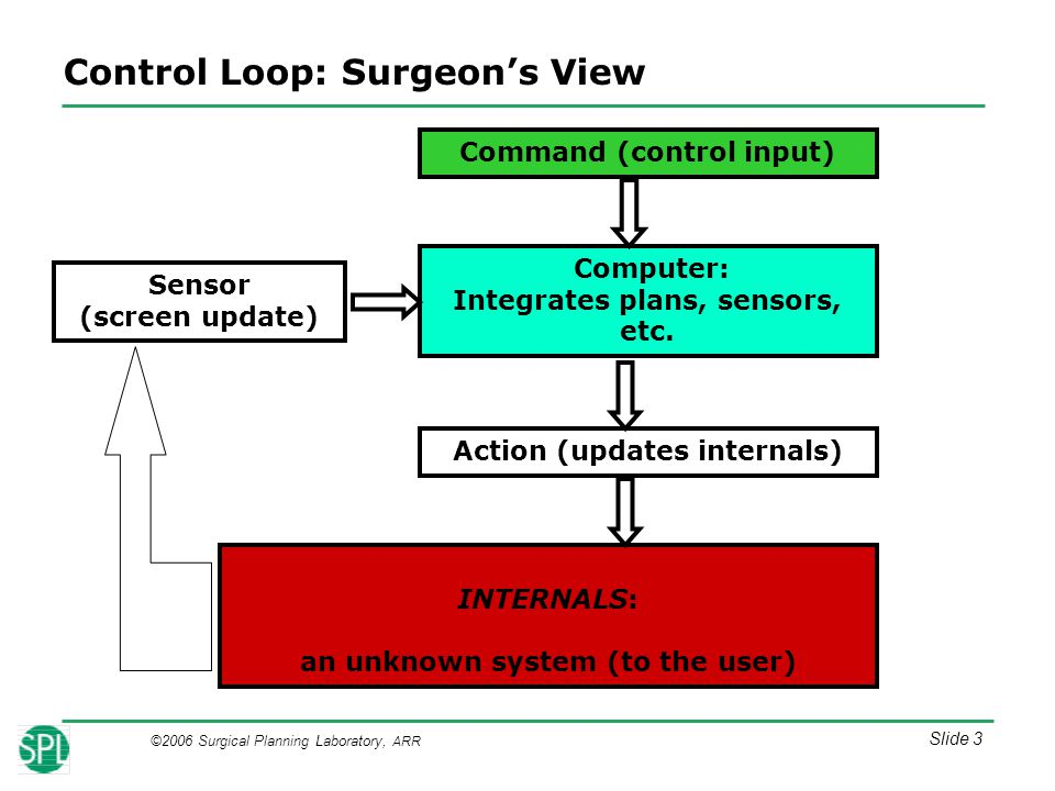©2006 Surgical Planning Laboratory, ARR Slide 14 LOGO GOES HERE EXIT Tool Status Display CT Biopsy Storyboard: File Selection All we need here is a simple dialog box