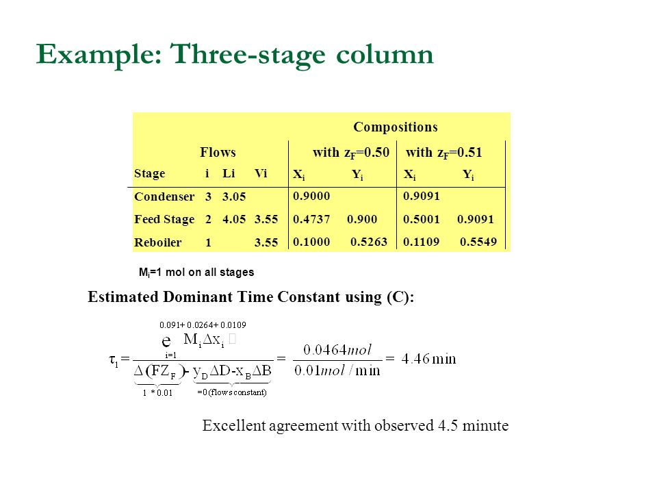 Example: Three-stage column Estimated Dominant Time Constant using (C): Excellent agreement with observed 4.5 minute Stage Condenser Feed Stage Reboiler i321i321 Li 3.05 4.05 Vi 3.55 Flows Compositions with z F =0.50with z F =0.51 X i Y i 0.9000 0.4737 0.900 0.1000 0.5263 0.9091 0.5001 0.9091 0.1109 0.5549 M i =1 mol on all stages