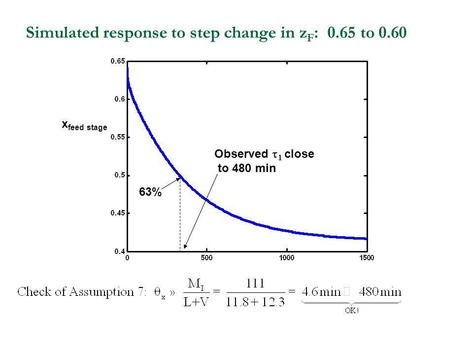 Simulated response to step change in z F : 0.65 to 0.60 x feed stage 63% Observed   close to 480 min