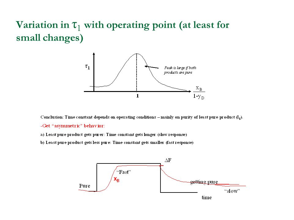 Variation in τ 1 with operating point (at least for small changes)