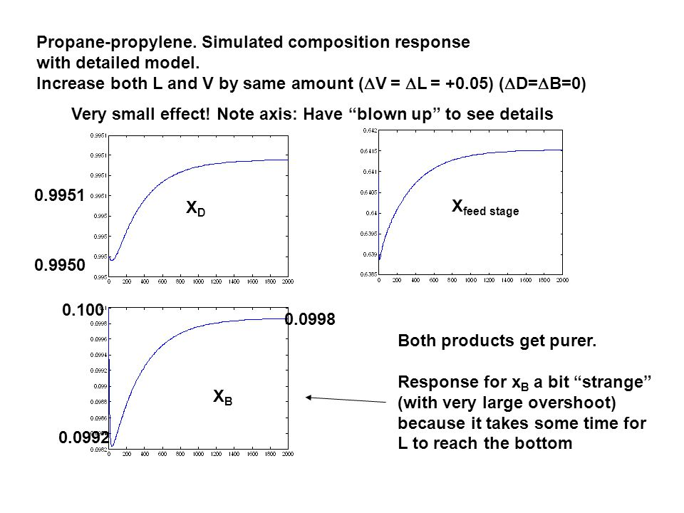 Propane-propylene. Simulated composition response with detailed model.