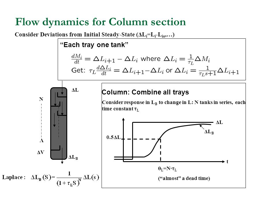 Flow dynamics for Column section Consider Deviations from Initial Steady-State (ΔL i =L i -L io,…) Consider response in L B to change in L: N tanks in series, each time constant τ L 0.5ΔL ΔL ΔL B t θ L =N·τ L ( almost a dead time) ΔV V ΔL B ΔL N Each tray one tank Column: Combine all trays