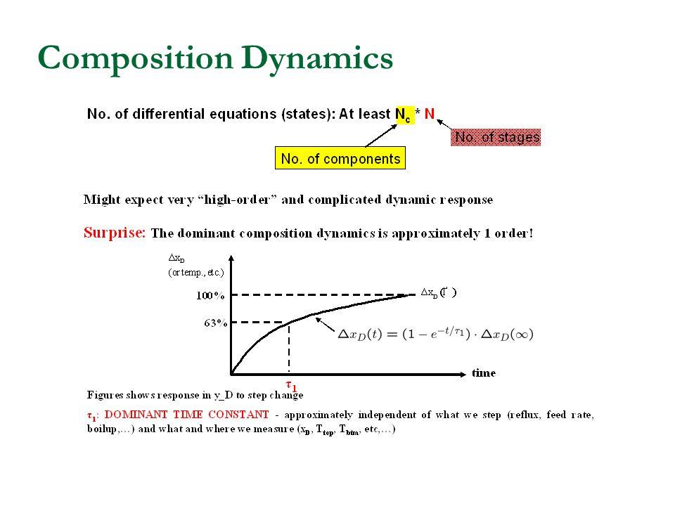 Composition Dynamics
