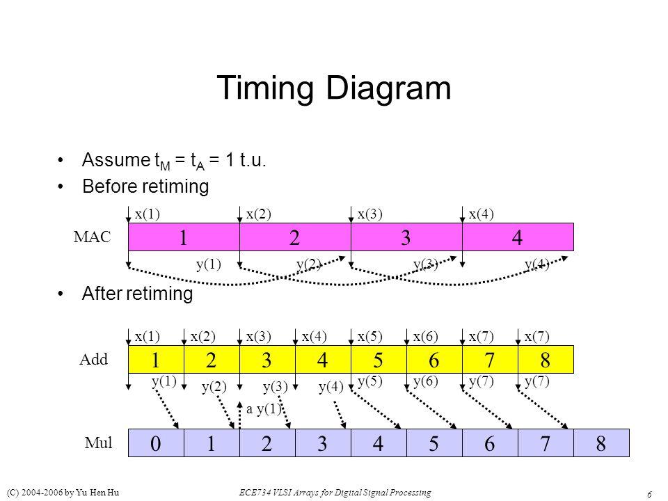 6 ECE734 VLSI Arrays for Digital Signal Processing (C) 2004-2006 by Yu Hen Hu Timing Diagram Assume t M = t A = 1 t.u. Before retiming After retiming