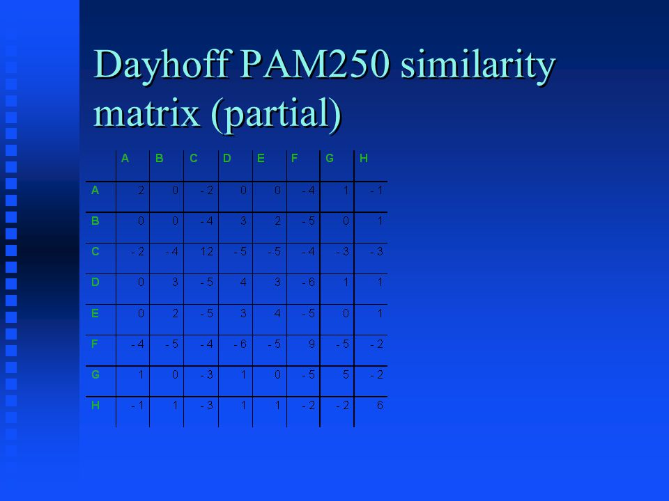 Origin of PAM 250 matrix Take aligned set of closely related proteins Take aligned set of closely related proteins For each position in the set, find the most common amino acid observed there For each position in the set, find the most common amino acid observed there Calculate the frequency with which each other amino acid is observed at that position Calculate the frequency with which each other amino acid is observed at that position Combine frequencies from all positions to give table showing frequencies for each amino acid changing to each other amino acid Combine frequencies from all positions to give table showing frequencies for each amino acid changing to each other amino acid Take logarithm and normalize for frequency of each amino acid Take logarithm and normalize for frequency of each amino acid