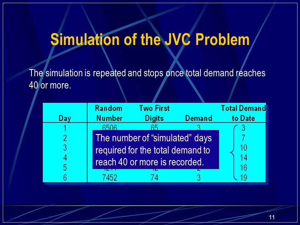 "11 The simulation is repeated and stops once total demand reaches 40 or more. Simulation of the JVC Problem The number of ""simulated"" days required fo"