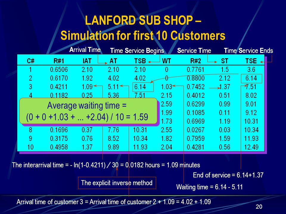 20 The interarrival time = - ln(1-0.4211) / 30 = 0.0182 hours = 1.09 minutes The explicit inverse method Arrival time of customer 3 = Arrival time of customer 2 + 1.09 = 4.02 + 1.09 Waiting time = 6.14 - 5.11 End of service = 6.14+1.37 Average waiting time = (0 + 0 +1.03 +...