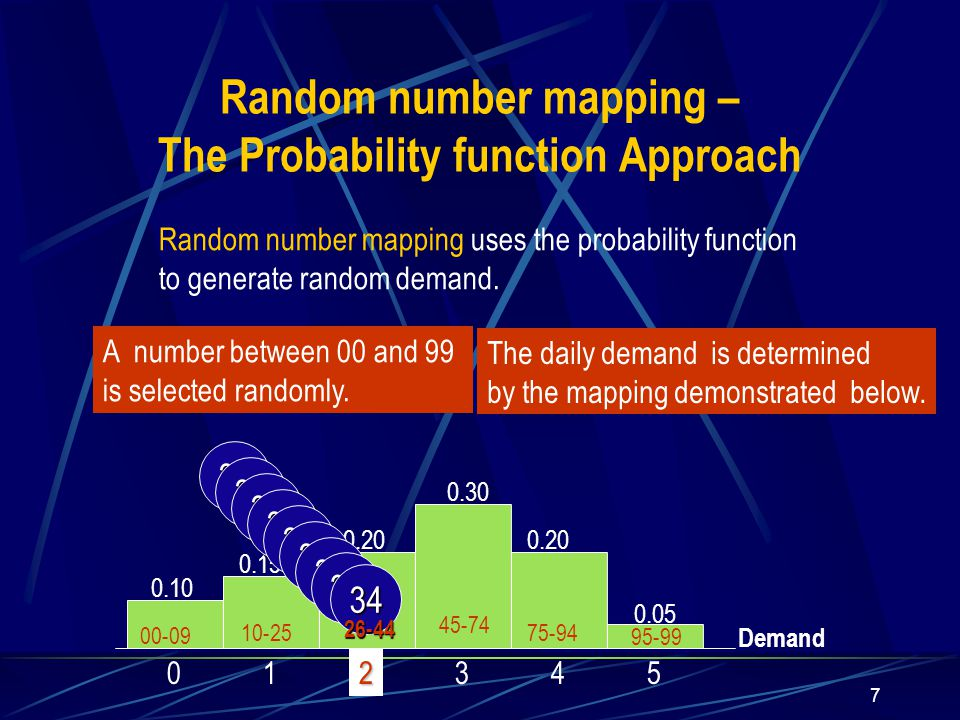 7 0.10 0.15 0.20 0.30 0.20 0.05 012345 Random number mapping uses the probability function to generate random demand.
