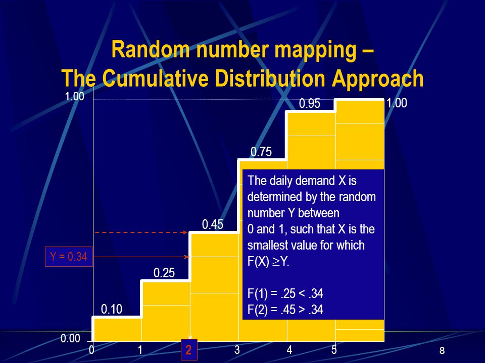 8 1.00 0.95 0.75 0.45 0.25 0.10 123450 0.34 1.00 0.00 Random number mapping – The Cumulative Distribution Approach The daily demand X is determined by the random number Y between 0 and 1, such that X is the smallest value for which F(X)  Y.