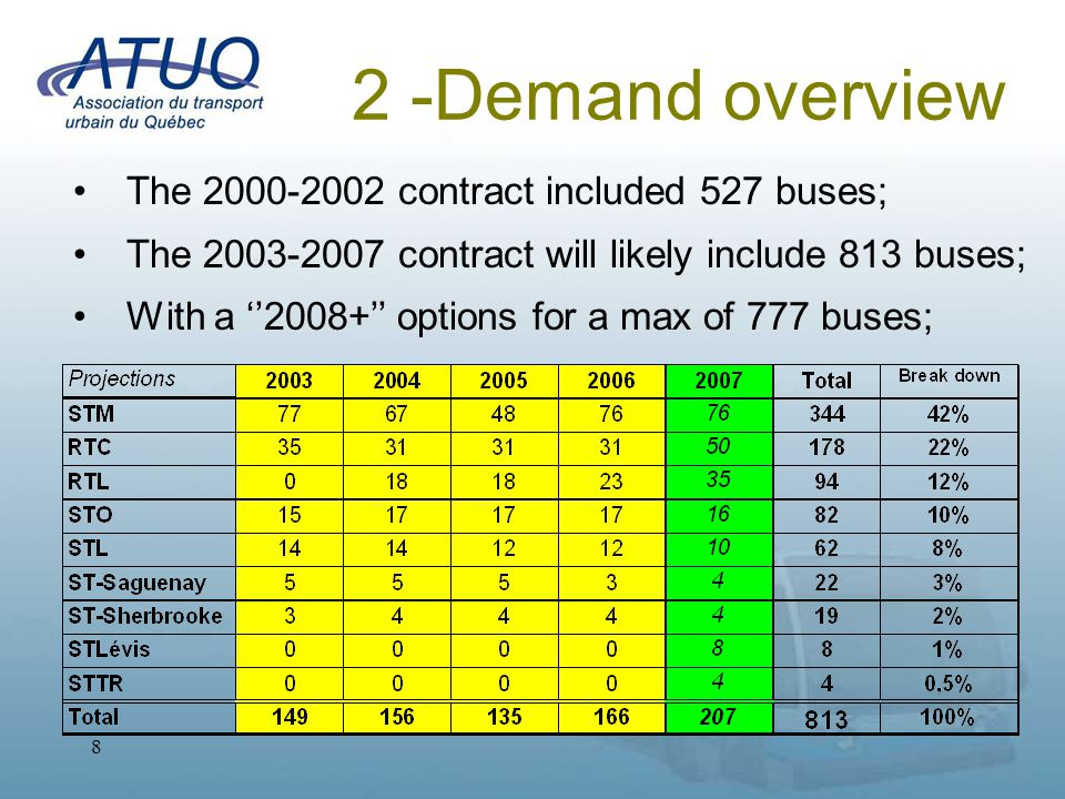 9 2 – Consortium A cross-functional team dedicated to the 40' buses : 2 Quality technicians Process Engineer Project Industrial engineering & Quality Coordinator Contract & Project Director Warranty & Negotiation support Includes support from the STM (Legal, etc.) + A decision-making process by joint committees