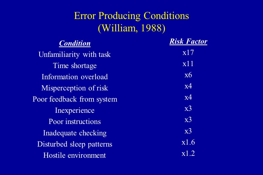 Error Producing Conditions (William, 1988) Condition Unfamiliarity with task Time shortage Information overload Misperception of risk Poor feedback from system Inexperience Poor instructions Inadequate checking Disturbed sleep patterns Hostile environment Risk Factor x17 x11 x6 x4 x3 x1.6 x1.2
