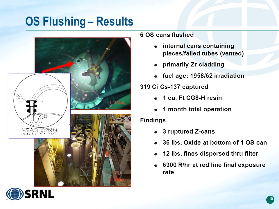 10 OS Flushing – Results 6 OS cans flushed internal cans containing pieces/failed tubes (vented) primarily Zr cladding fuel age: 1958/62 irradiation 319 Ci Cs-137 captured 1 cu.