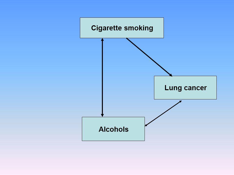 Cigarette smoking Lung cancer Alcohols