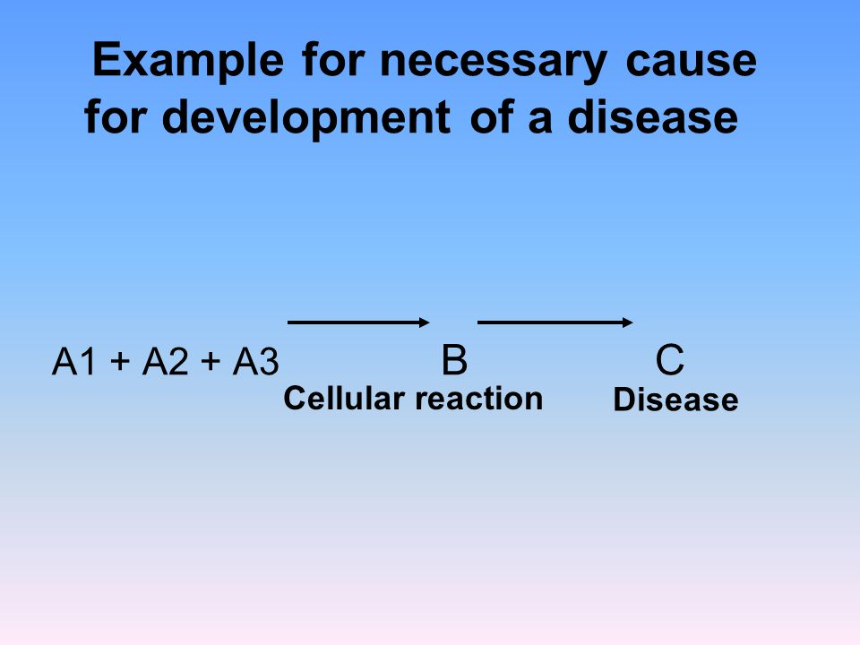 Example for necessary cause for development of a disease A1 + A2 + A3 B C Cellular reaction Disease
