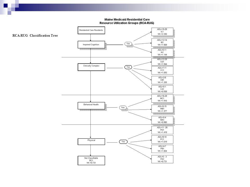 RCA-RUG Classification Tree