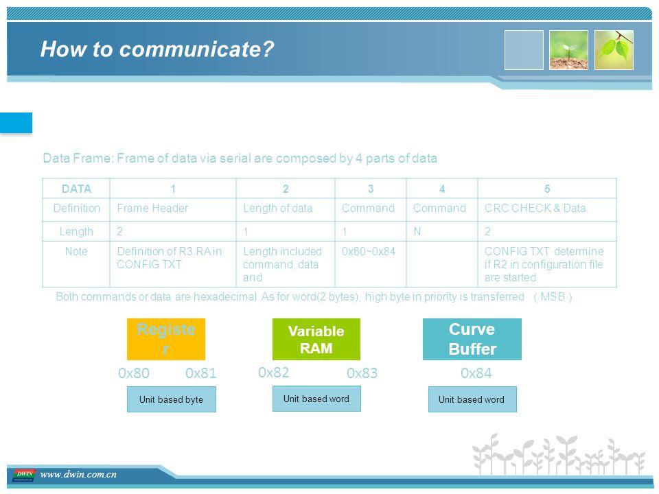 www.dwin.com.cn How to communicate.