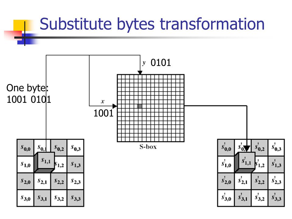 Substitute bytes transformation One byte: 1001 0101 1001 0101