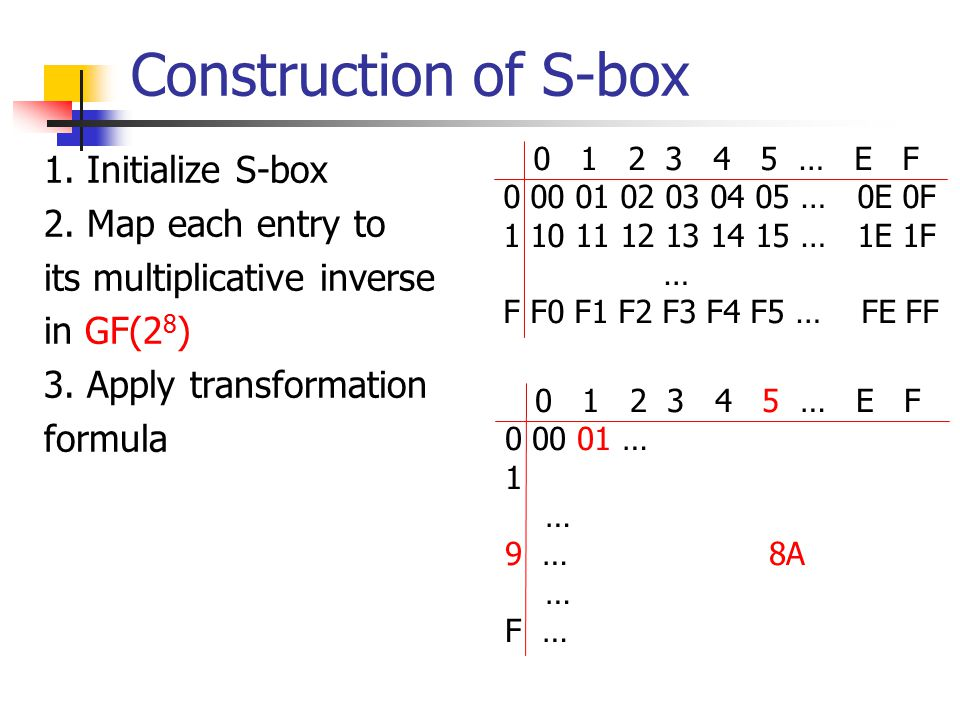 Construction of S-box 1. Initialize S-box 2. Map each entry to its multiplicative inverse in GF(2 8 ) 3. Apply transformation formula 0 1 2 3 4 5 … E