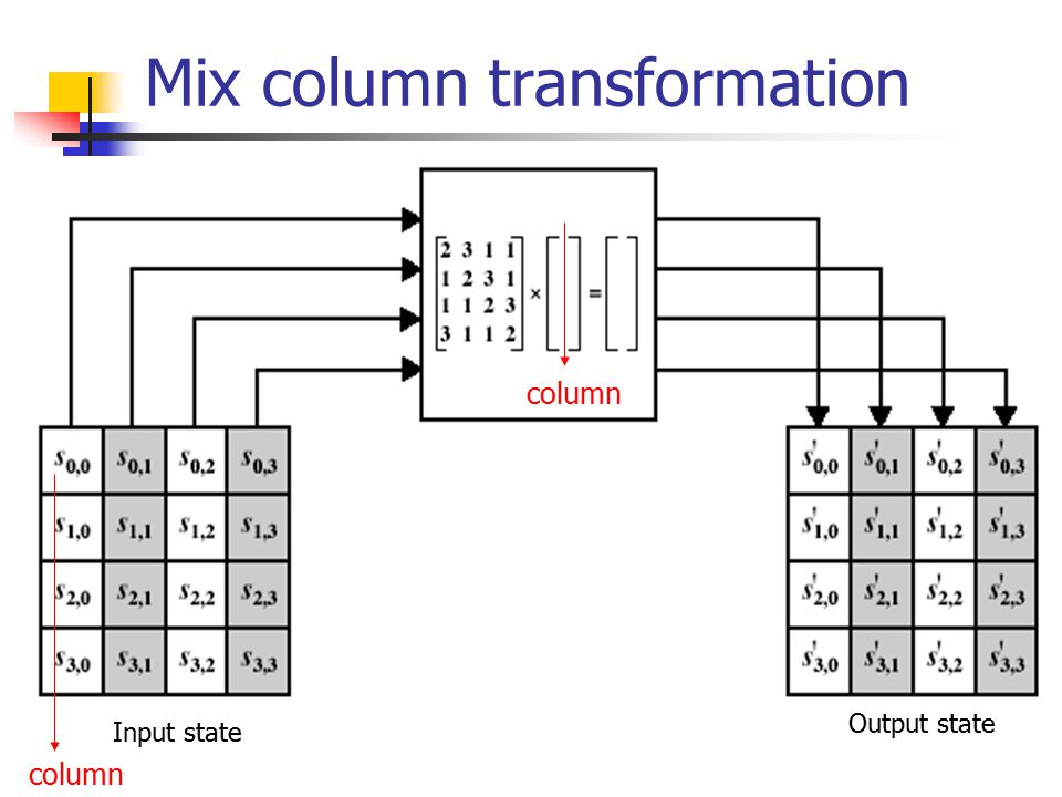 Mix column transformation Input state Output state column