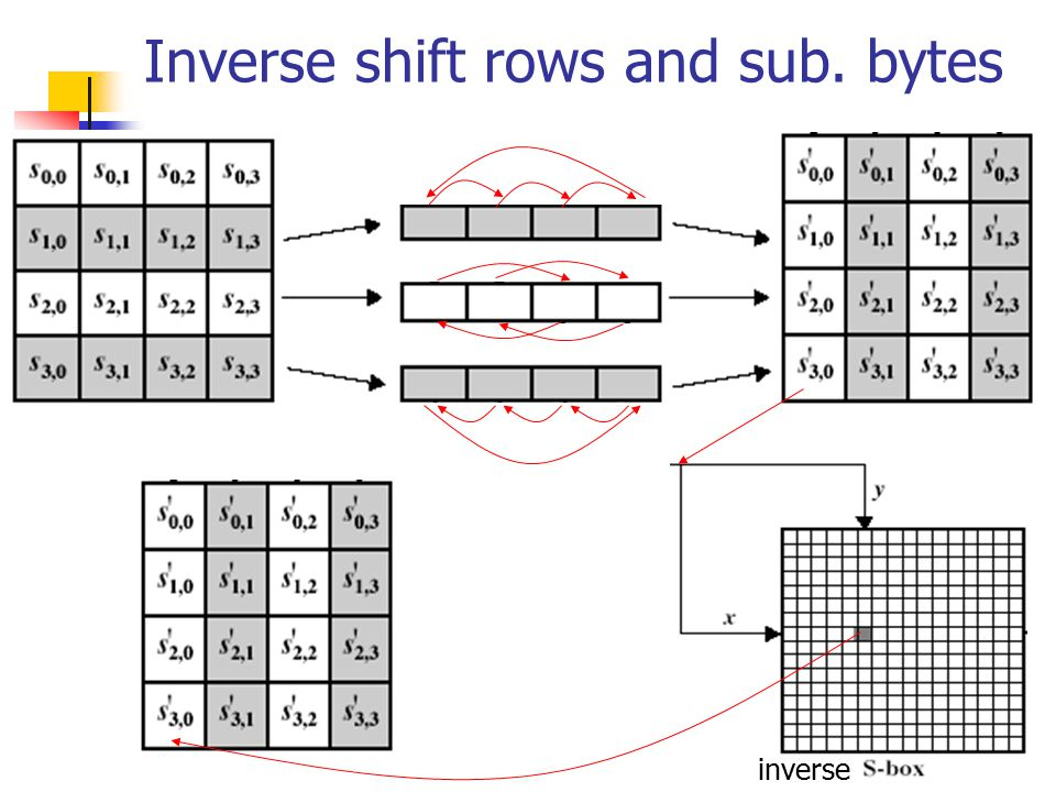Inverse shift rows and sub. bytes inverse