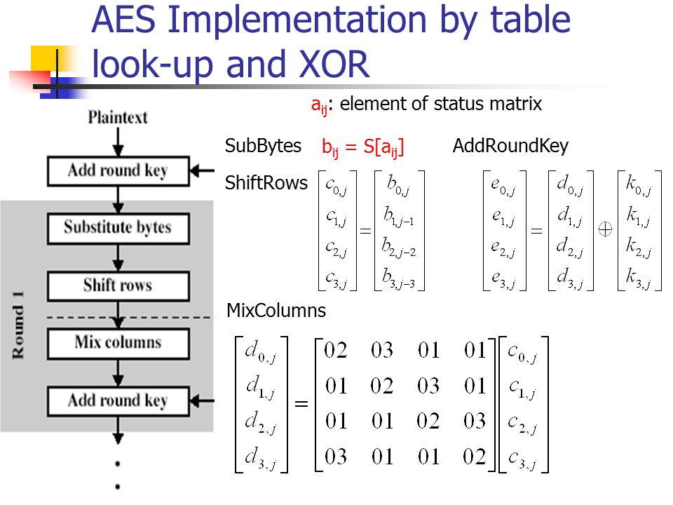 AES Implementation by table look-up and XOR a ij : element of status matrix SubBytes b ij = S[a ij ] ShiftRows MixColumns AddRoundKey