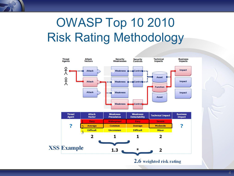 4 OWASP Top 10 2010 Risk Rating Methodology