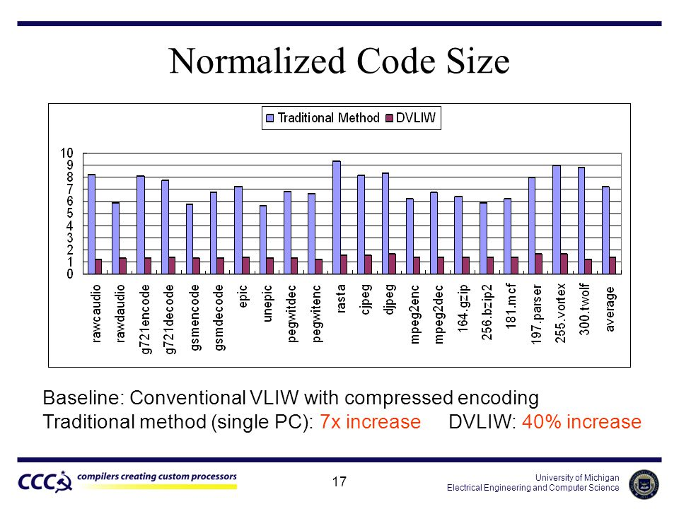 University of Michigan Electrical Engineering and Computer Science 17 Normalized Code Size Baseline: Conventional VLIW with compressed encoding Traditional method (single PC): 7x increase DVLIW: 40% increase