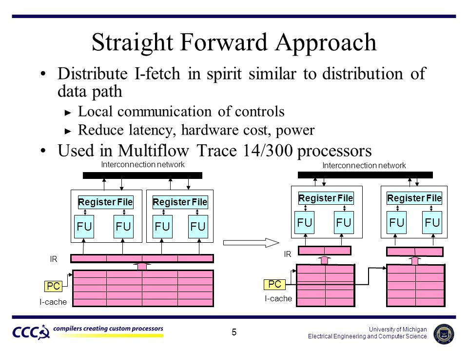 University of Michigan Electrical Engineering and Computer Science 5 Straight Forward Approach Distribute I-fetch in spirit similar to distribution of data path ► Local communication of controls ► Reduce latency, hardware cost, power Used in Multiflow Trace 14/300 processors I-cache PC IR Interconnection network PC FU Register File Interconnection network I-cache IR FU Register File