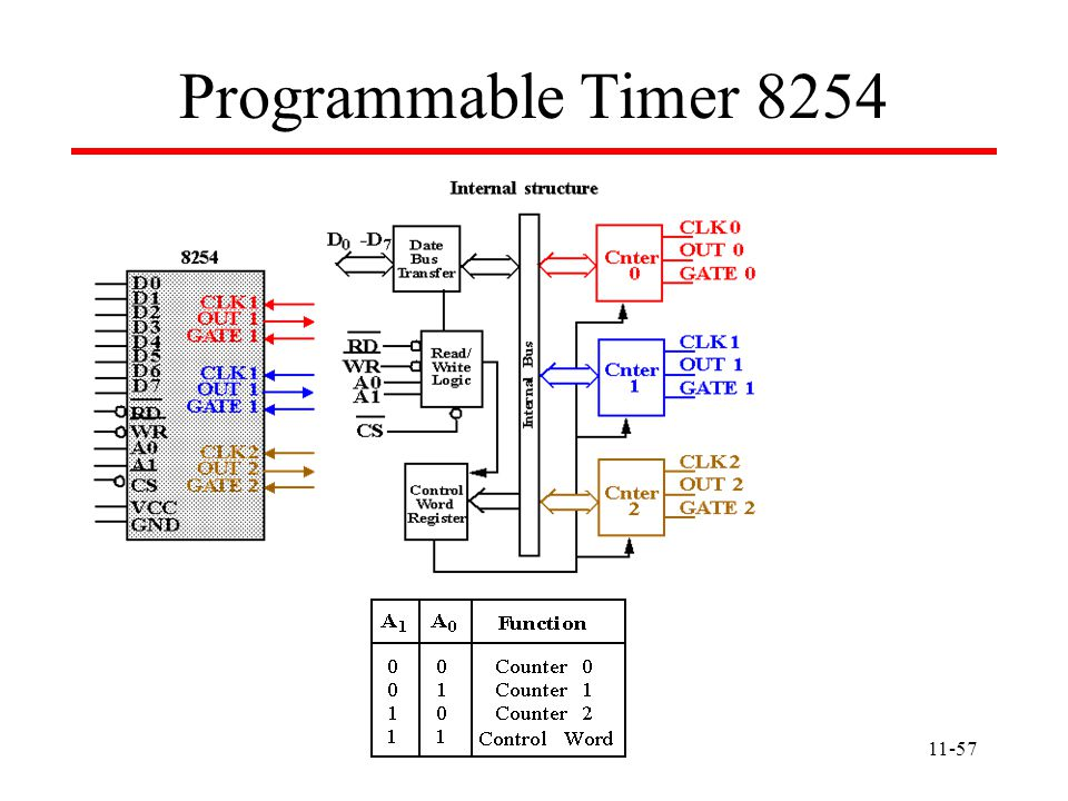 11-57 Programmable Timer 8254
