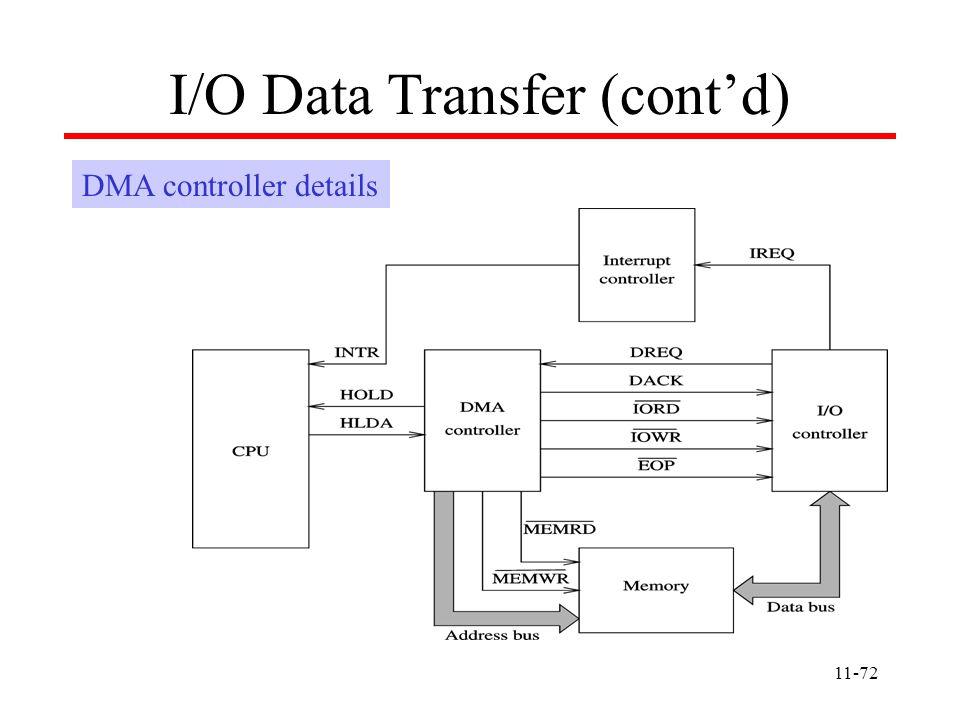 11-72 I/O Data Transfer (cont'd) DMA controller details