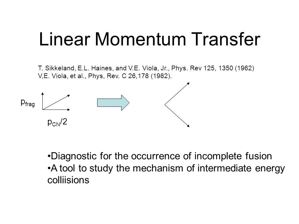 Linear Momentum Transfer T.Sikkeland, E.L. Haines, and V.E.