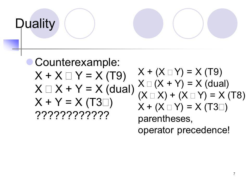 7 Duality Counterexample: X + X  Y = X (T9) X  X + Y = X (dual) X + Y = X (T3) .