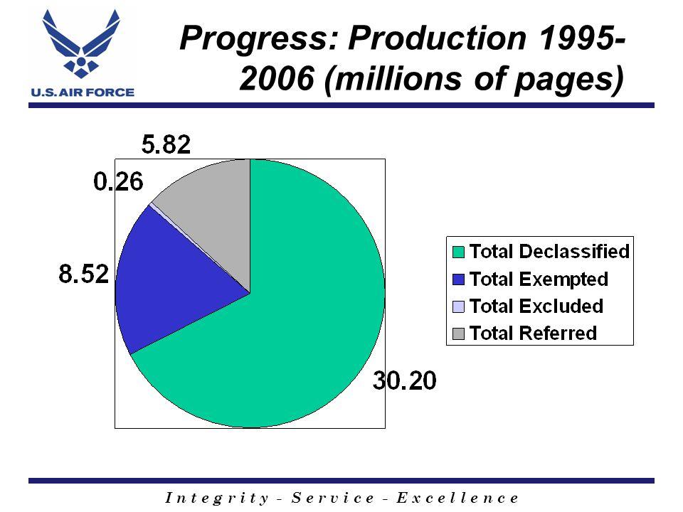 I n t e g r i t y - S e r v i c e - E x c e l l e n c e Progress: Production 1995- 2006 (millions of pages)