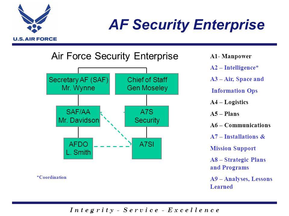 I n t e g r i t y - S e r v i c e - E x c e l l e n c e AF Security Enterprise Air Force Security Enterprise AFDO L.