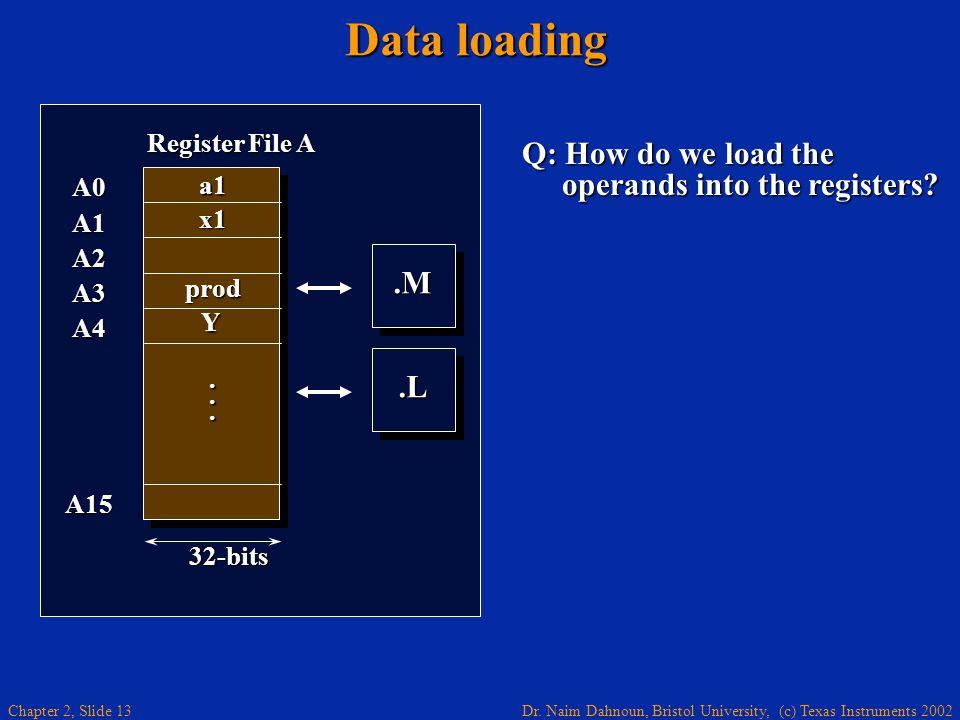Dr. Naim Dahnoun, Bristol University, (c) Texas Instruments 2002 Chapter 2, Slide 13 Data loading Q: How do we load the operands into the registers?.M