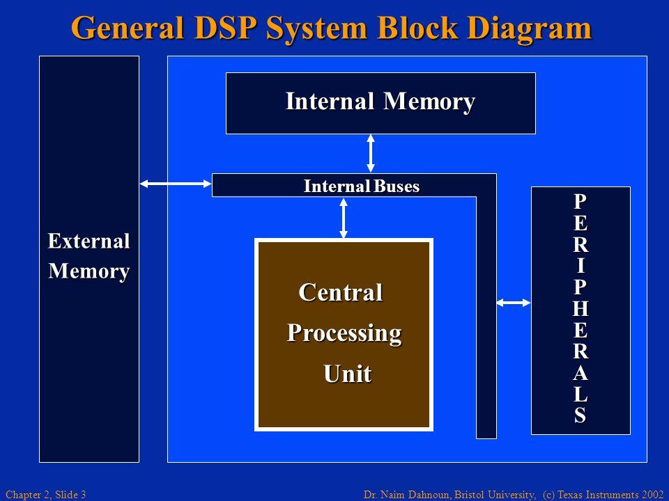Dr. Naim Dahnoun, Bristol University, (c) Texas Instruments 2002 Chapter 2, Slide 3 General DSP System Block Diagram PERIPHERALSPERIPHERALSPERIPHERALS