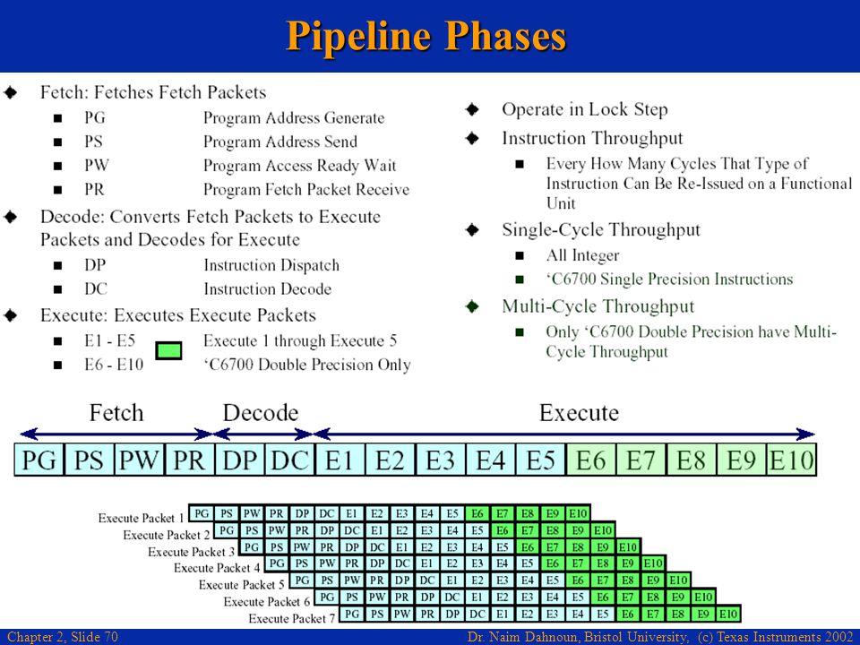 Dr. Naim Dahnoun, Bristol University, (c) Texas Instruments 2002 Chapter 2, Slide 70 Pipeline Phases