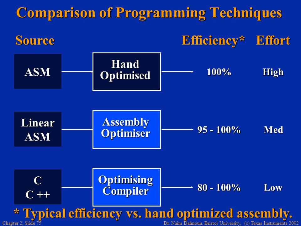 Dr. Naim Dahnoun, Bristol University, (c) Texas Instruments 2002 Chapter 2, Slide 75 100%High ASM Hand Optimised Comparison of Programming Techniques