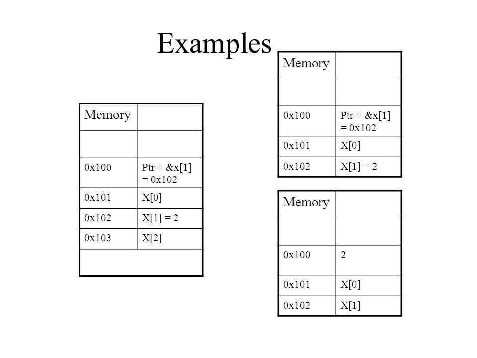 Examples Memory 0x100Ptr = &x[1] = 0x102 0x101X[0] 0x102X[1] = 2 0x103X[2] Memory 0x100Ptr = &x[1] = 0x102 0x101X[0] 0x102X[1] = 2 Memory 0x1002 0x101X[0] 0x102X[1]