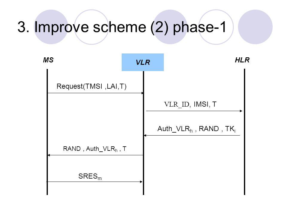 3. Improve scheme (2) phase-1 MSVLRHLR Request(TMSI,LAI,T) VLR_ID, IMSI, T Auth_VLR h, RAND, TK i RAND, Auth_VLR h, T SRES m VLR