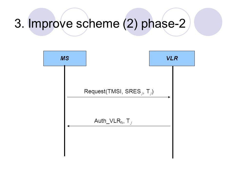 3. Improve scheme (2) phase-2 MSVLR Request(TMSI, SRES j, T j ) Auth_VLR h, T j