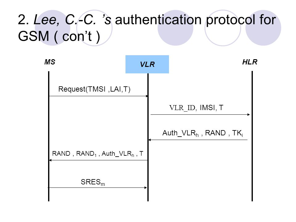2. Lee, C.-C. 's authentication protocol for GSM ( con't ) MSVLRHLR Request(TMSI,LAI,T) VLR_ID, IMSI, T Auth_VLR h, RAND, TK i RAND, RAND 1, Auth_VLR