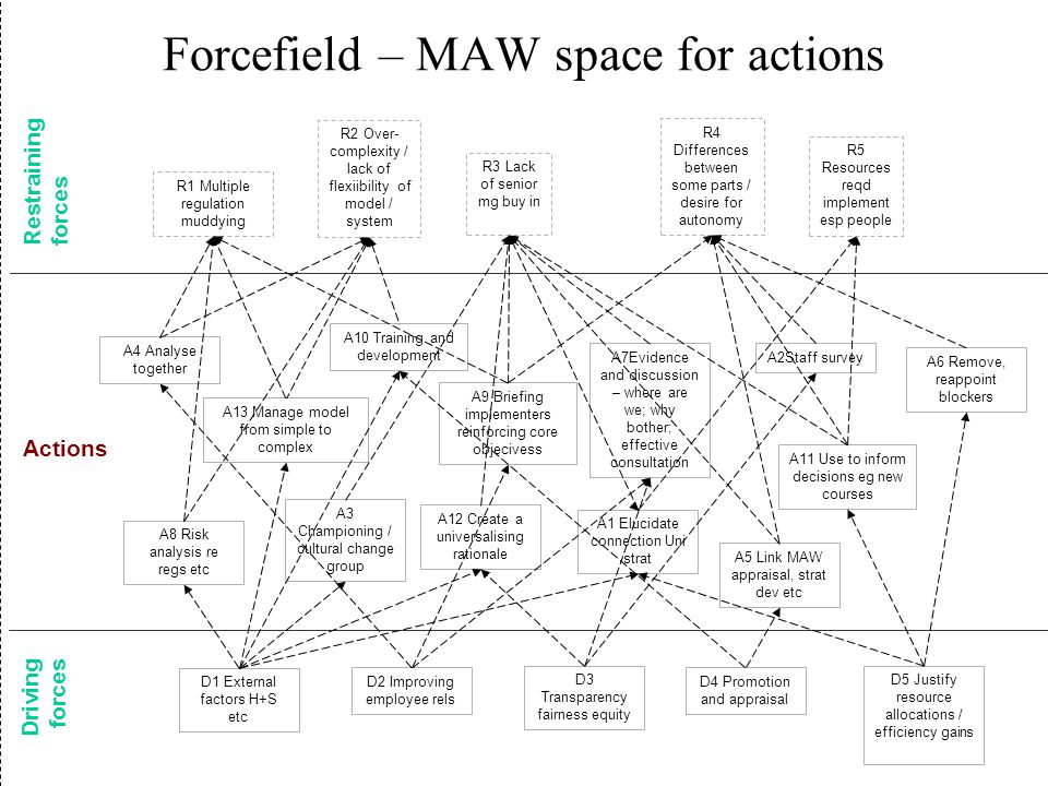 Forcefield – MAW space for actions Driving forces Actions Restraining forces R1 Multiple regulation muddying R3 Lack of senior mg buy in D2 Improving employee rels R2 Over- complexity / lack of flexiibility of model / system R5 Resources reqd implement esp people R4 Differences between some parts / desire for autonomy D1 External factors H+S etc D4 Promotion and appraisal D5 Justify resource allocations / efficiency gains D3 Transparency fairness equity A9 Briefing implementers reinforcing core objecivess A3 Championing / cultural change group A2Staff survey A7Evidence and discussion – where are we; why bother; effective consultation A8 Risk analysis re regs etc A4 Analyse together A6 Remove, reappoint blockers A5 Link MAW appraisal, strat dev etc A1 Elucidate connection Uni strat A10 Training and development A11 Use to inform decisions eg new courses A12 Create a universalising rationale A13 Manage model from simple to complex