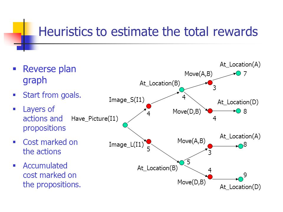 Heuristics to estimate the total rewards Have_Picture(I1) At_Location(B) Image_S(I1) Move(A,B) At_Location(A) At_Location(D)  Reverse plan graph  St